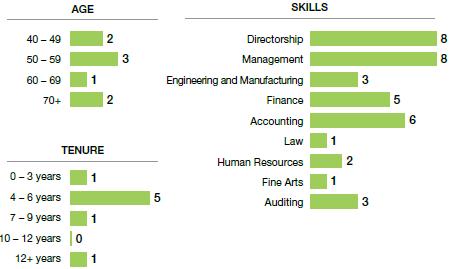 Age, Skills and Tenure Stats