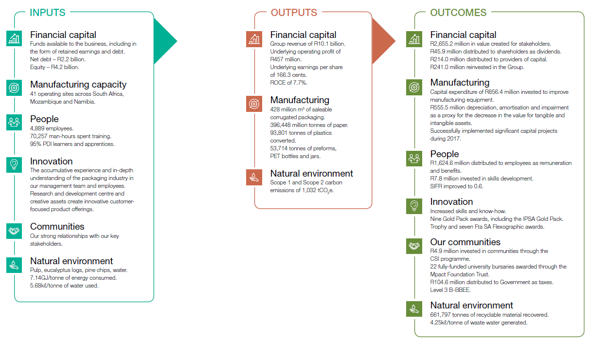 Business Model - Inputs, Outputs and Outcomes