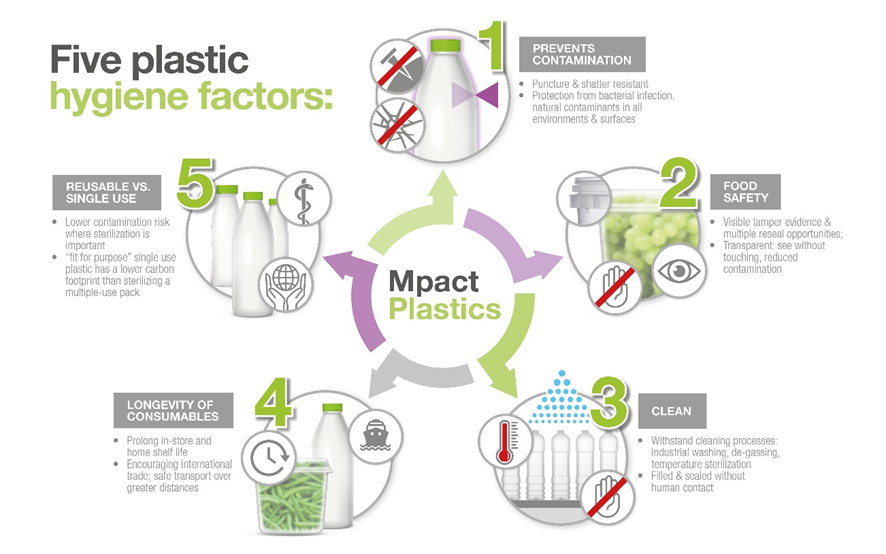 Five Plastic Hygiene factors [photo]