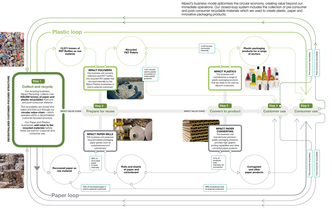 Mpact operating model – recycling business, paper business, plastic business, customer use